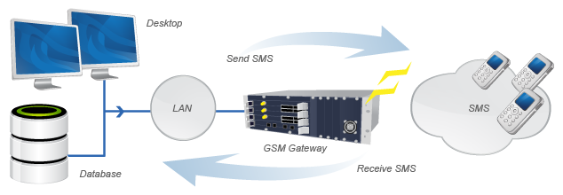 How to create an SMS gateway?