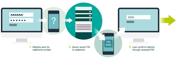 How to send verification code in SMS using PHP